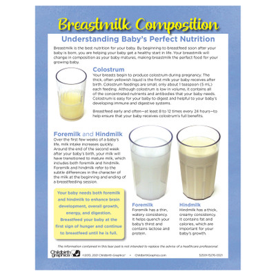 Breastmilk Composition Tear Pad, Childbirth Graphics breastfeeding education leaflet about breastmilk, English side, 52501