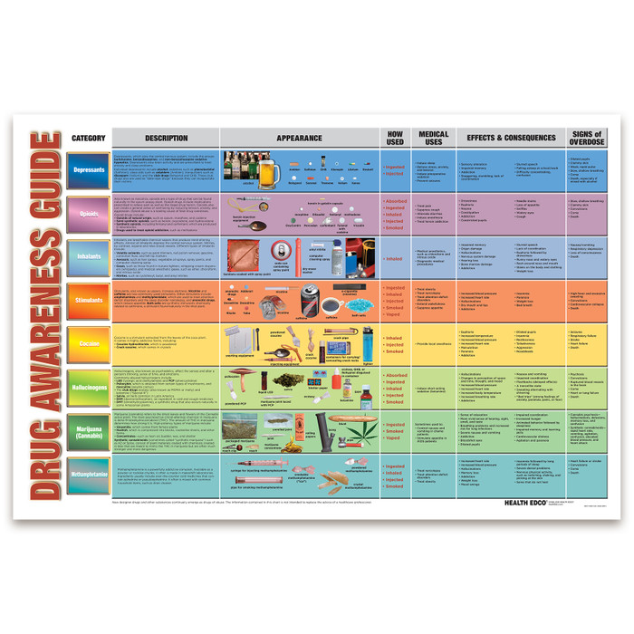 Drug Awareness Guide Chart for health education by Health Edco, comprehensive list of drug categories and abused drugs, 90671